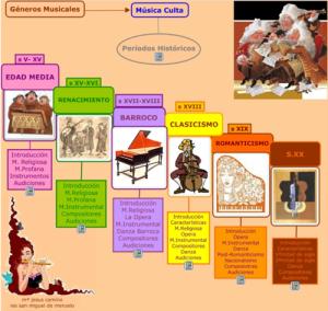 Periodos-de-la-Historia-de-la-Musica